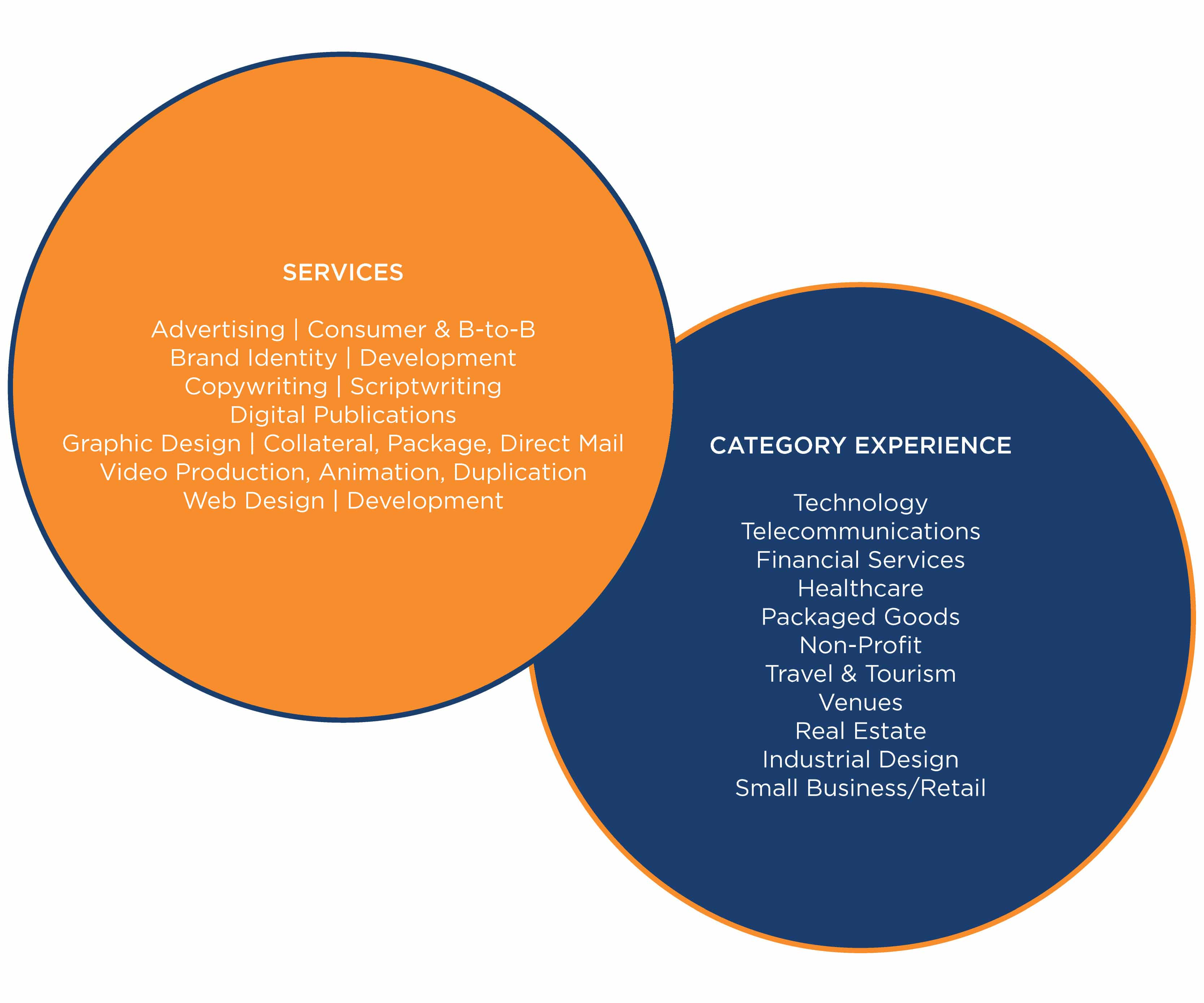 Orbit Creative Services & Category Experience